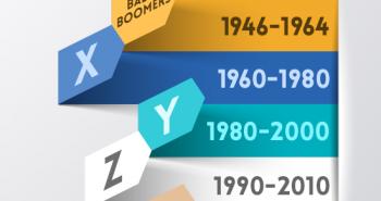 Evolução das gerações dentro do negócio