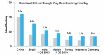 Investimentos em Apps