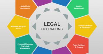O que você precisa saber sobre Legal Operations e como atuar na área